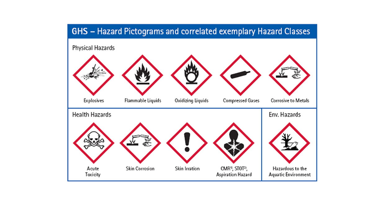 Development of GHS Compliant label templates for hazard groups